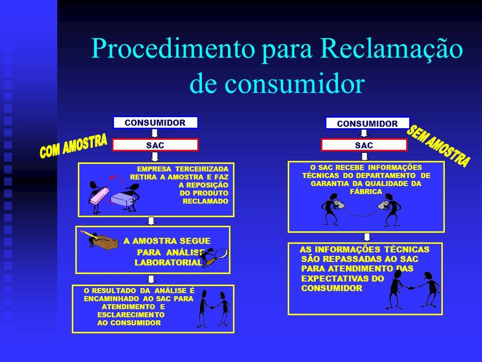 Procedimento para Reclamação de consumidor