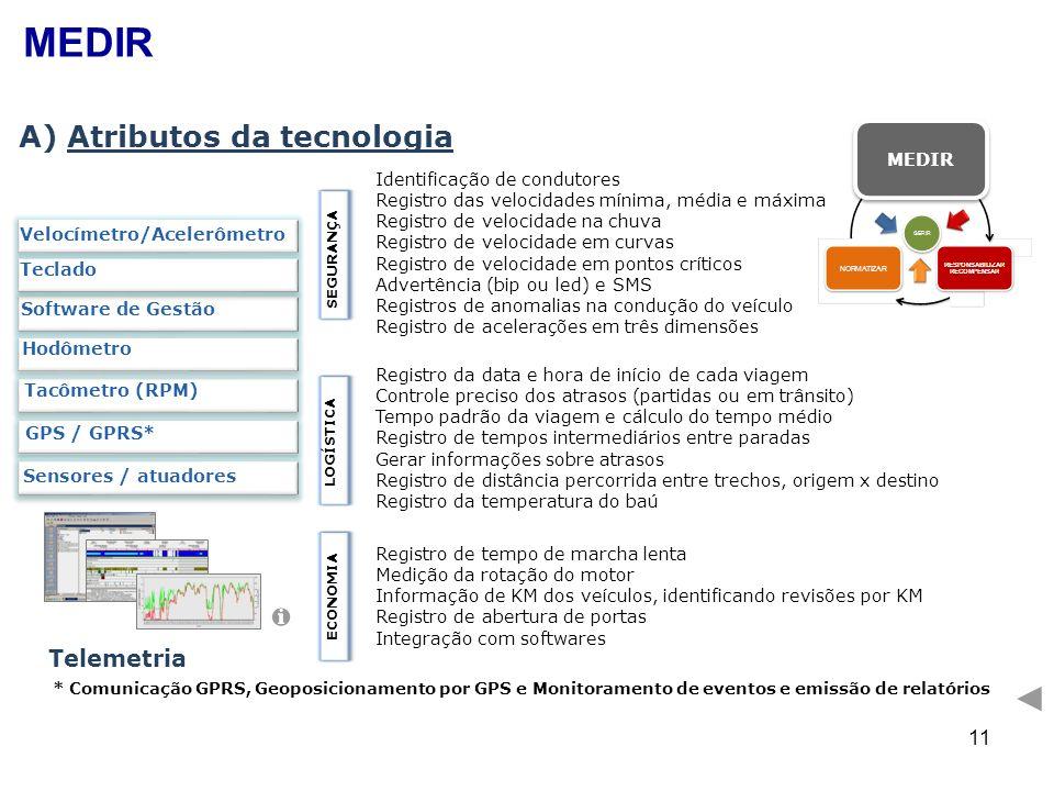 MEDIR A) Atributos da tecnologia Telemetria MEDIR