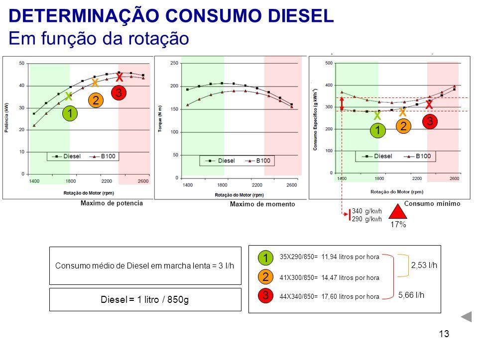 Consumo médio de Diesel em marcha lenta = 3 l/h