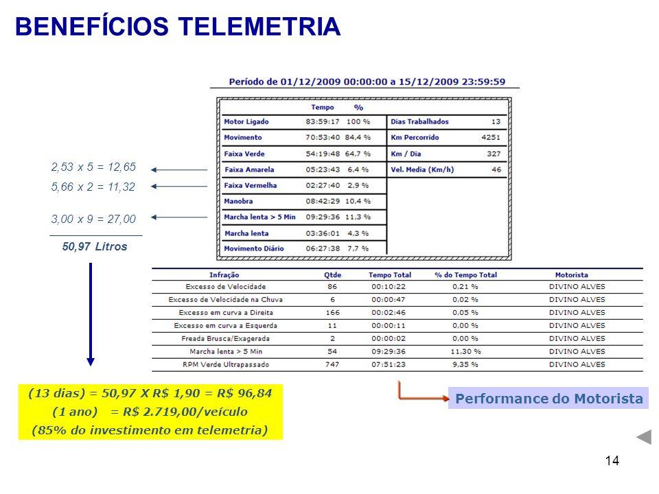 (85% do investimento em telemetria)