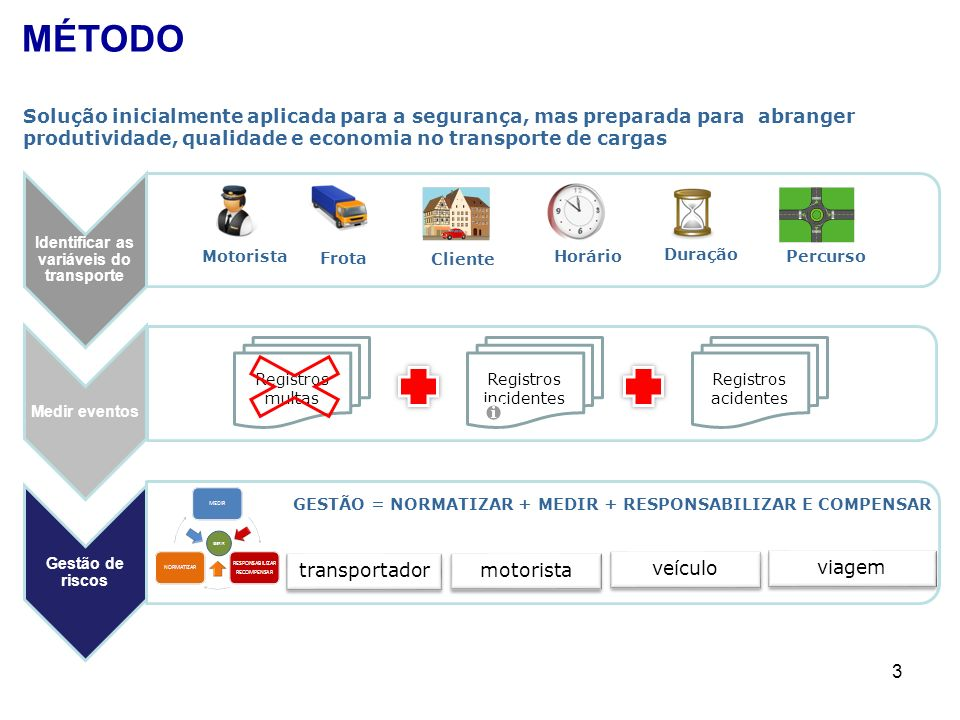 Identificar as variáveis do transporte