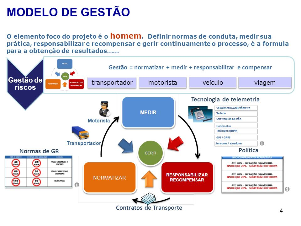 Tecnologia de telemetria Contratos de Transporte