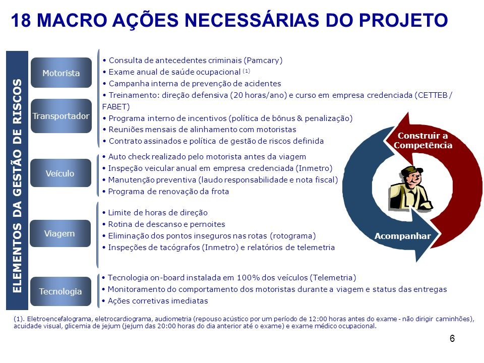 ELEMENTOS DA GESTÃO DE RISCOS