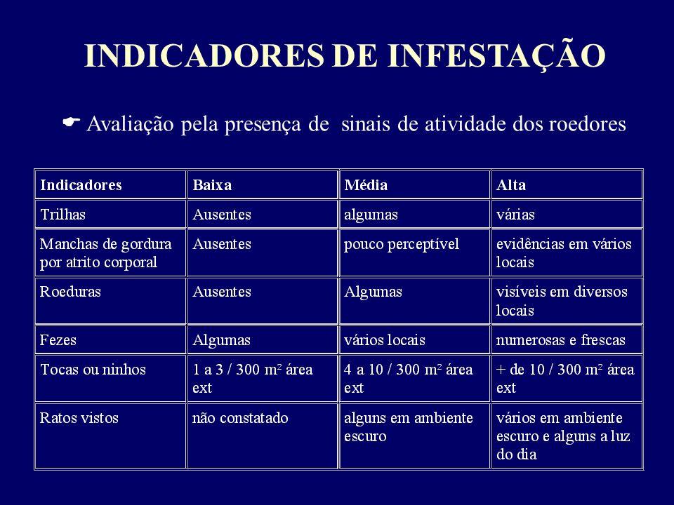 INDICADORES DE INFESTAÇÃO