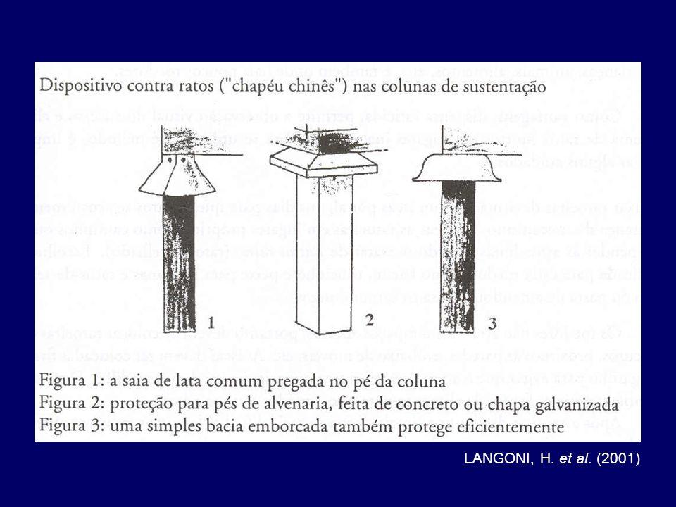 LANGONI, H. et al. (2001)