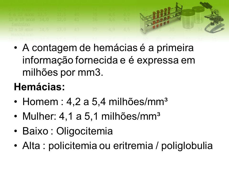 A contagem de hemácias é a primeira informação fornecida e é expressa em milhões por mm3.