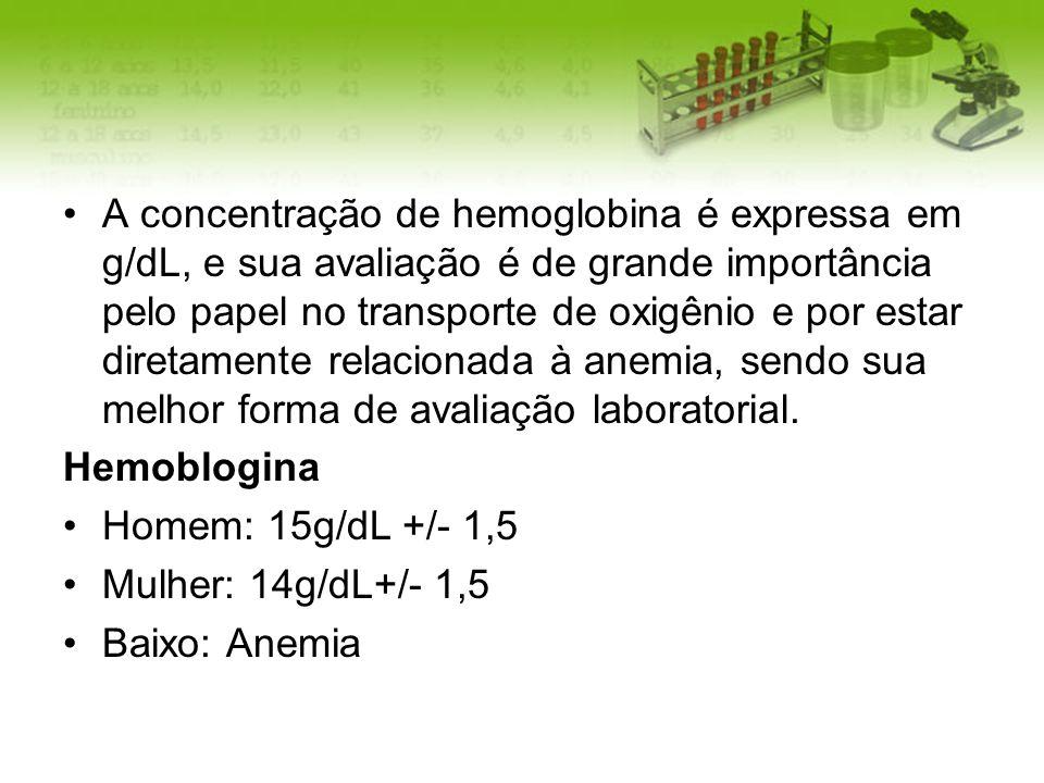 A concentração de hemoglobina é expressa em g/dL, e sua avaliação é de grande importância pelo papel no transporte de oxigênio e por estar diretamente relacionada à anemia, sendo sua melhor forma de avaliação laboratorial.