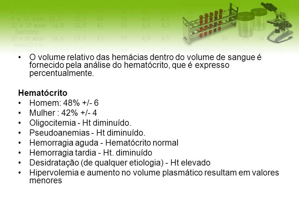 O volume relativo das hemácias dentro do volume de sangue é fornecido pela análise do hematócrito, que é expresso percentualmente.