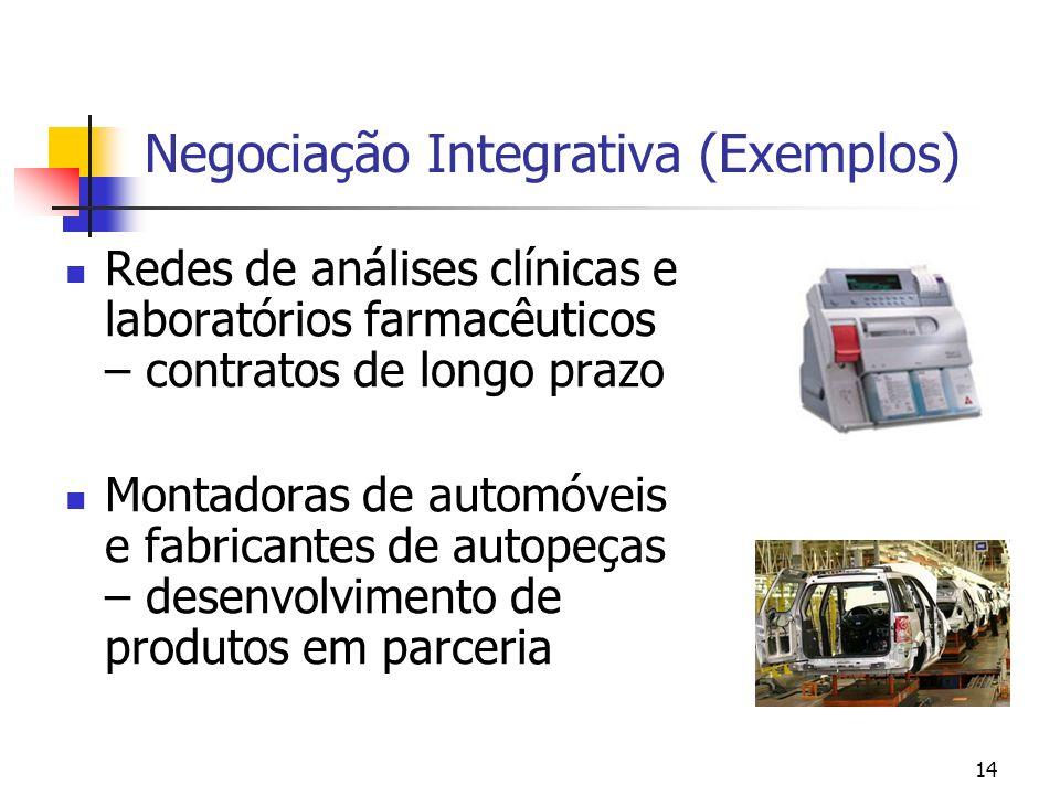 Negociação Integrativa (Exemplos)