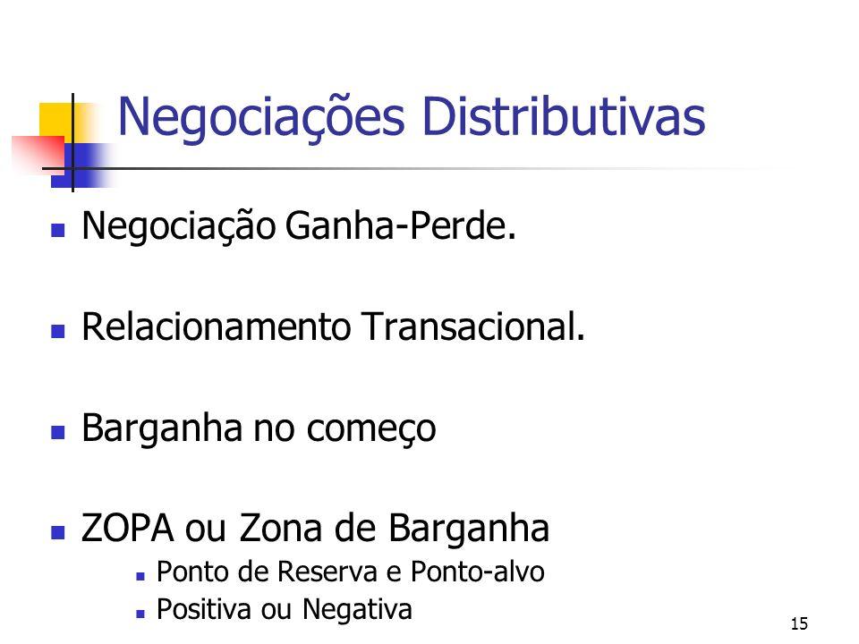 Negociações Distributivas