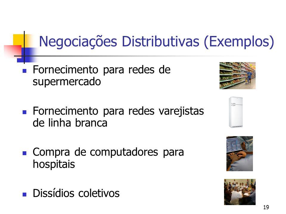 Negociações Distributivas (Exemplos)
