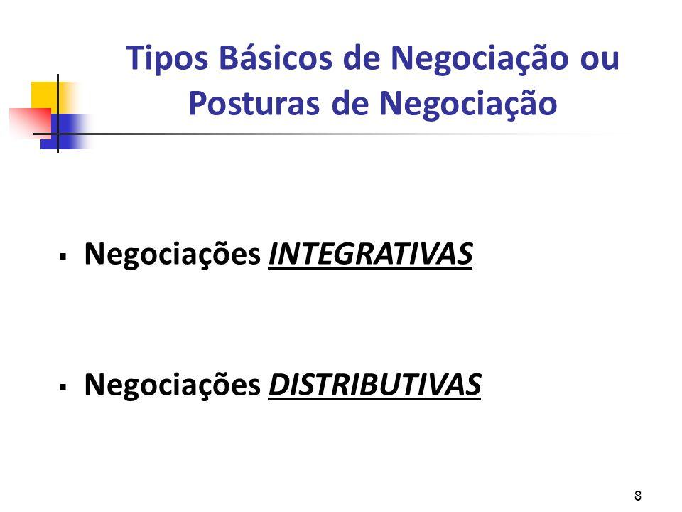 Tipos Básicos de Negociação ou Posturas de Negociação