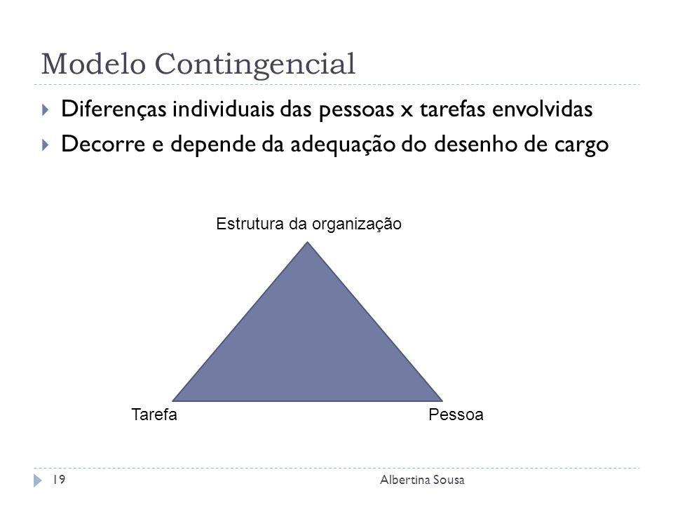 Modelo Contingencial Diferenças individuais das pessoas x tarefas envolvidas. Decorre e depende da adequação do desenho de cargo.
