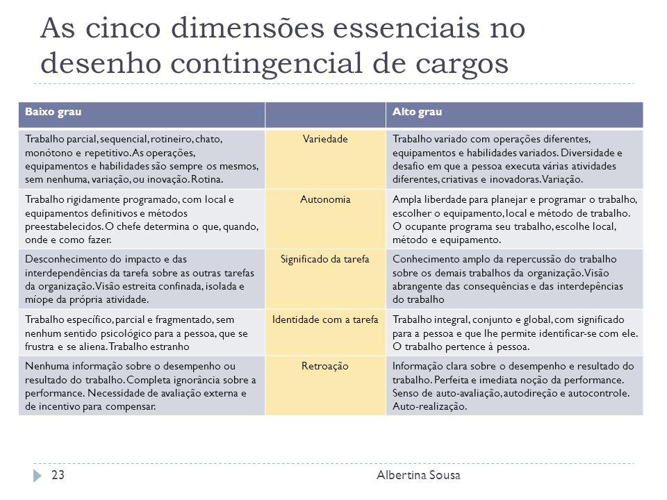 As cinco dimensões essenciais no desenho contingencial de cargos