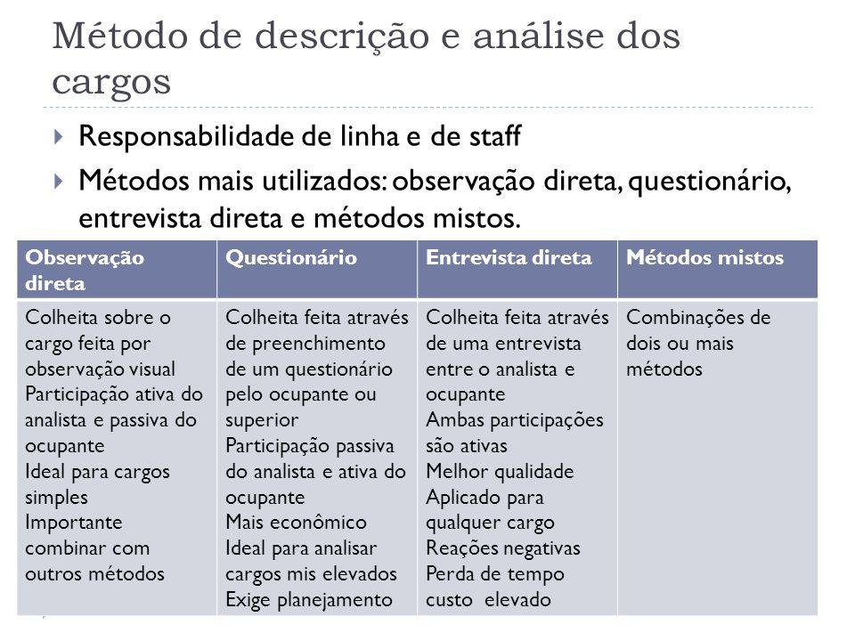Método de descrição e análise dos cargos
