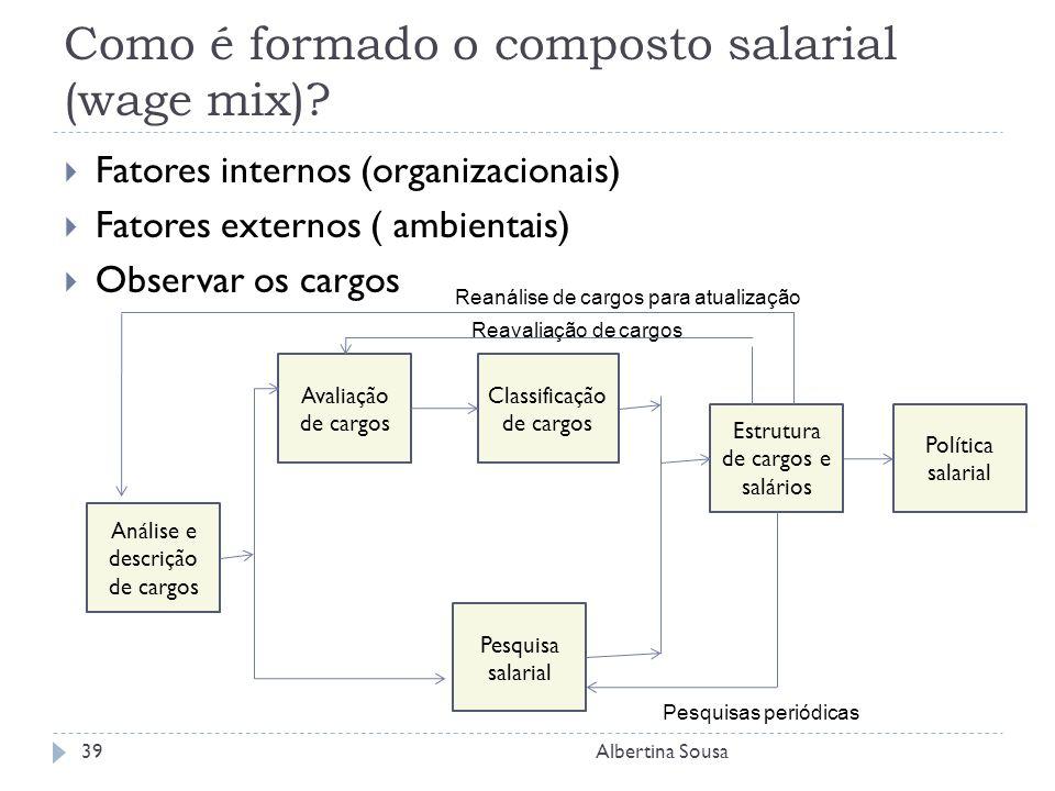 Como é formado o composto salarial (wage mix)