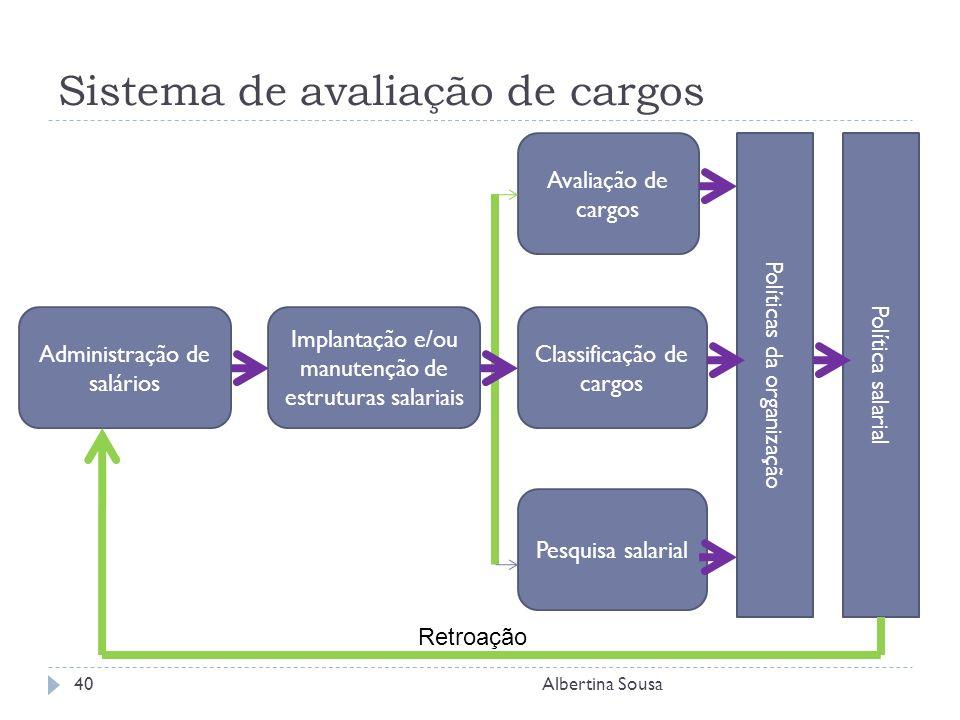Sistema de avaliação de cargos