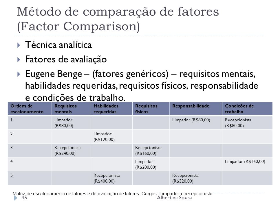 Método de comparação de fatores (Factor Comparison)