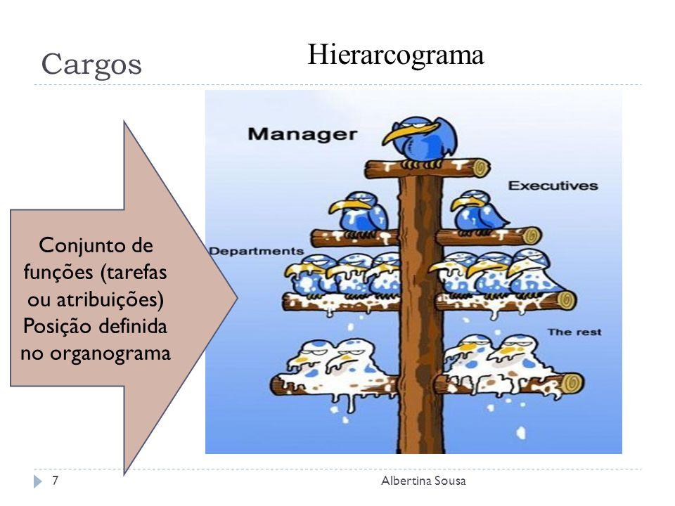 Cargos Hierarcograma Conjunto de funções (tarefas ou atribuições)