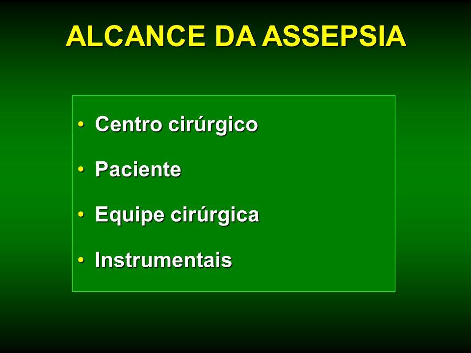 ALCANCE DA ASSEPSIA Centro cirúrgico Paciente Equipe cirúrgica