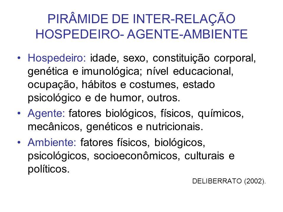 PIRÂMIDE DE INTER-RELAÇÃO HOSPEDEIRO- AGENTE-AMBIENTE