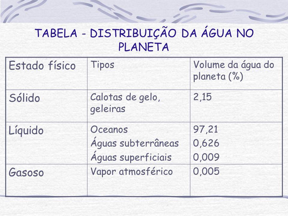 TABELA - DISTRIBUIÇÃO DA ÁGUA NO PLANETA