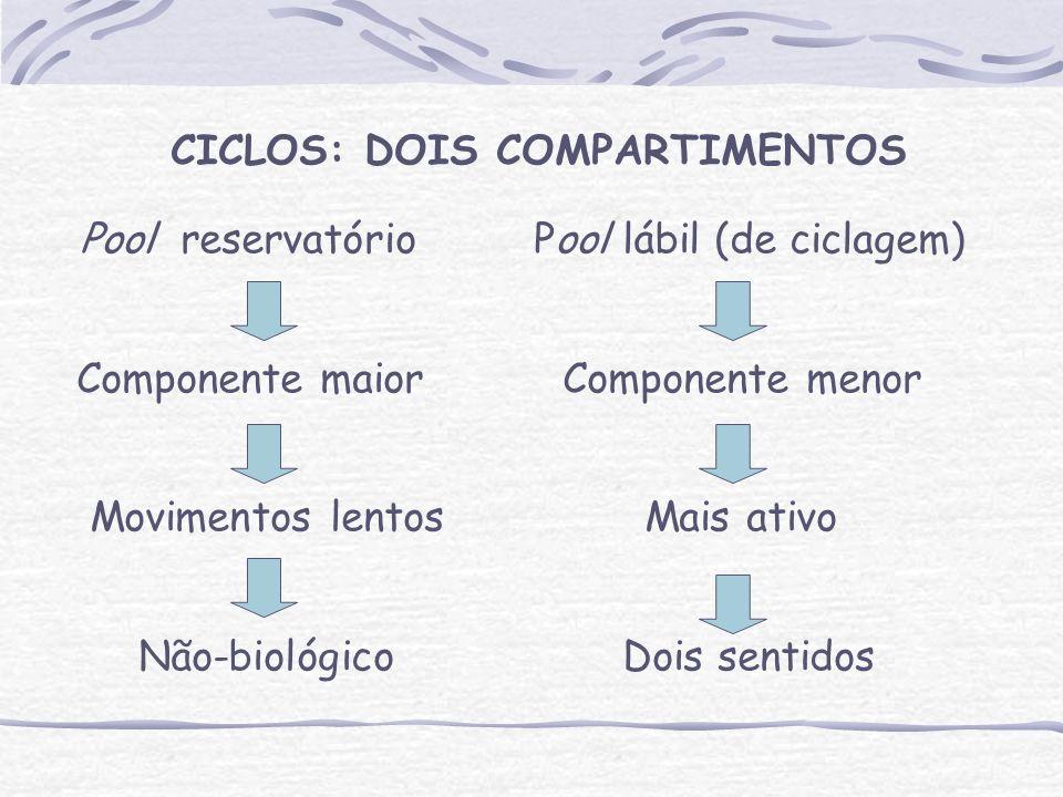 CICLOS: DOIS COMPARTIMENTOS