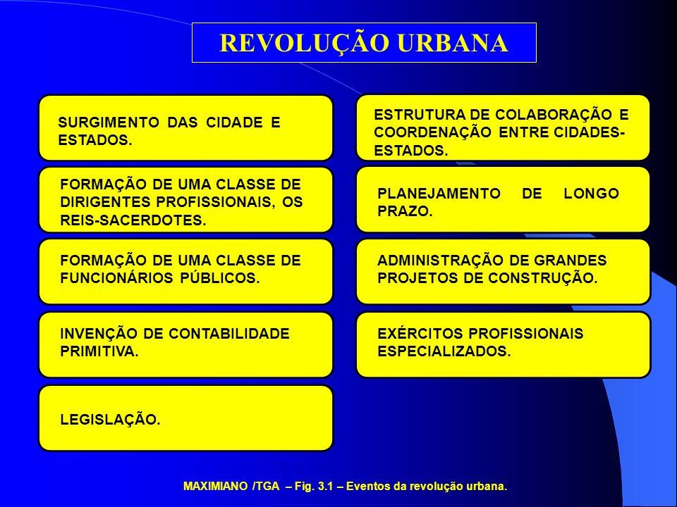 MAXIMIANO /TGA – Fig. 3.1 – Eventos da revolução urbana.