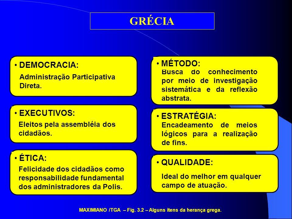 MAXIMIANO /TGA – Fig. 3.2 – Alguns itens da herança grega.