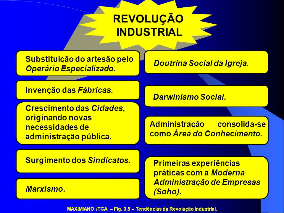 MAXIMIANO /TGA – Fig. 3.5 – Tendências da Revolução Industrial.