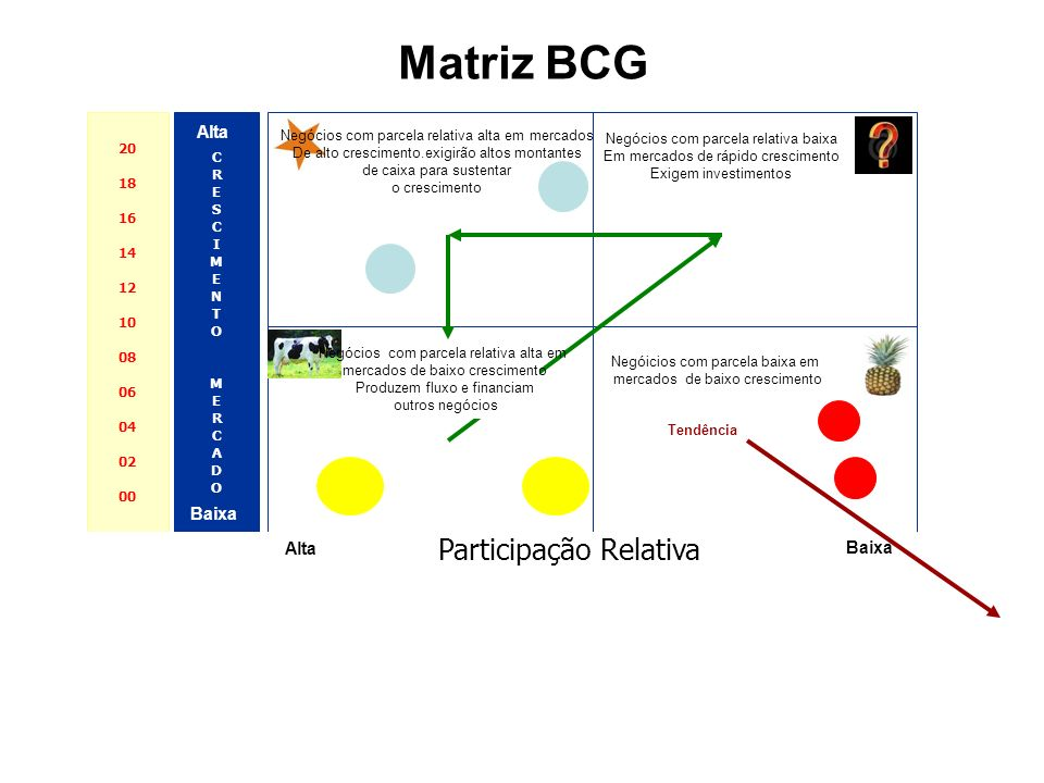 Matriz BCG Participação Relativa Alta Baixa Alta Baixa 20