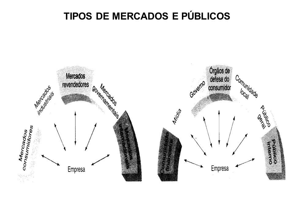 TIPOS DE MERCADOS E PÚBLICOS