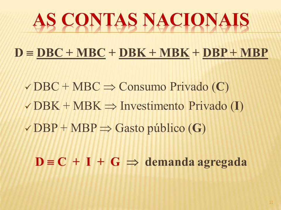 D  DBC + MBC + DBK + MBK + DBP + MBP D  C + I + G  demanda agregada