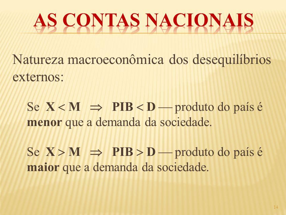 As Contas Nacionais Natureza macroeconômica dos desequilíbrios externos: