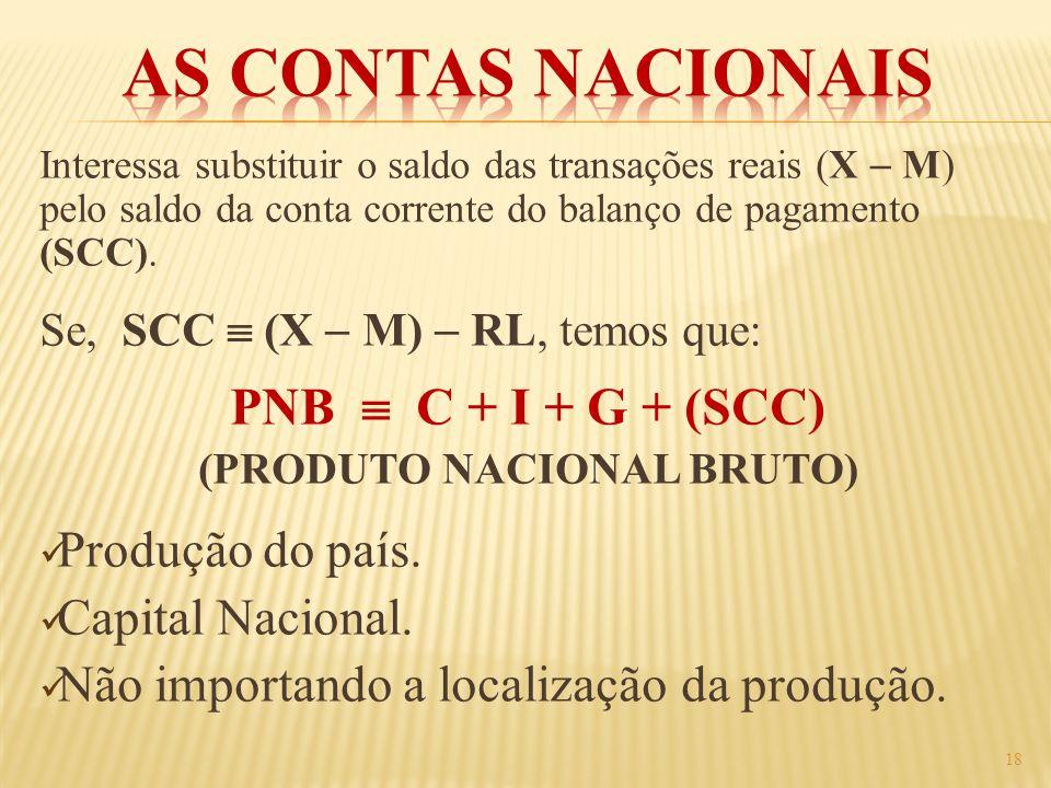 (PRODUTO NACIONAL BRUTO)