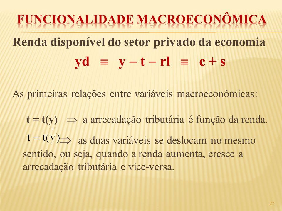Funcionalidade Macroeconômica