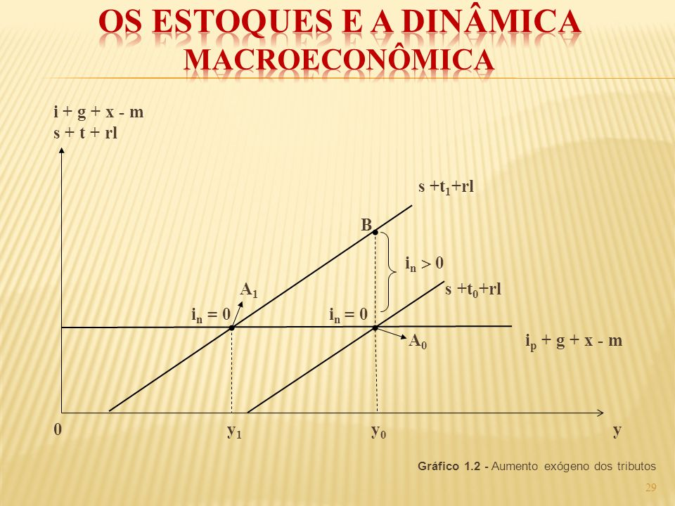 Os Estoques e a Dinâmica Macroeconômica