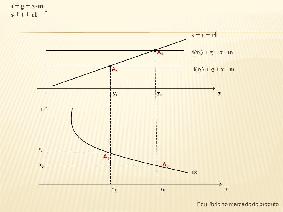 i + g + x-m s + t + rl A0 i(r0) + g + x - m A1 i(r1) + g + x - m y1 y0 y r r1 A1 r0 A0 IS y1 y0 y Equilíbrio no mercado do produto.