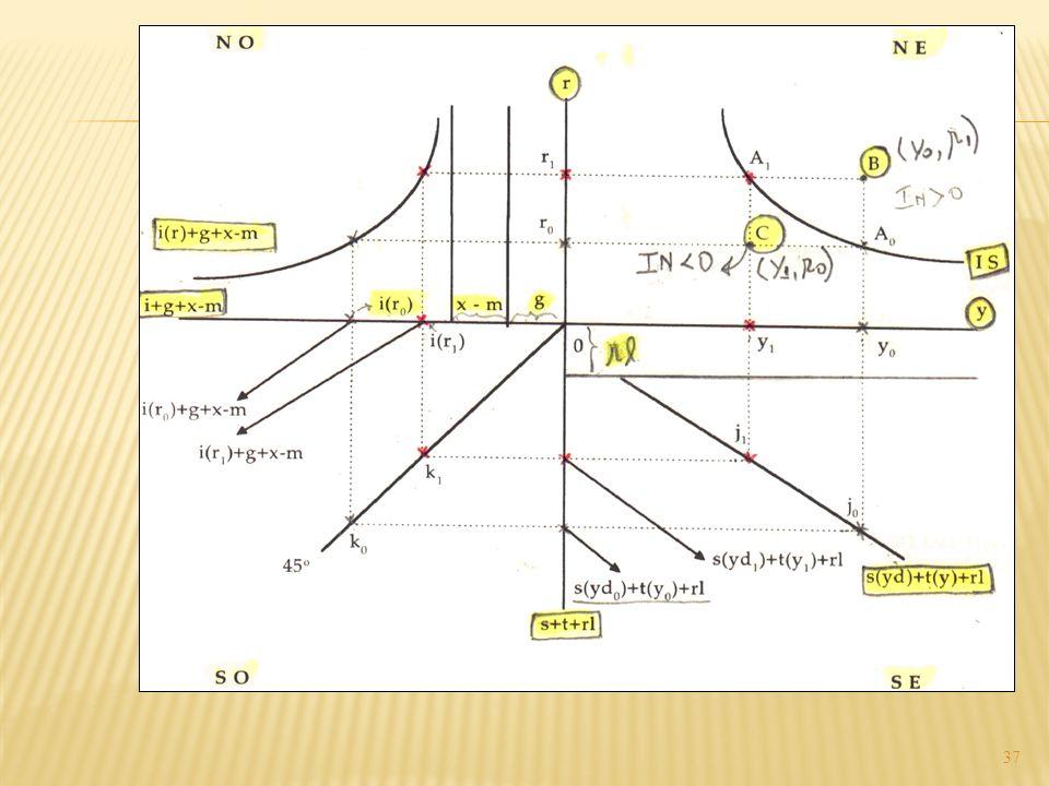 . Gráfico 1.5 Obtenção da curva IS pelo diagrama de quatro quadrantes