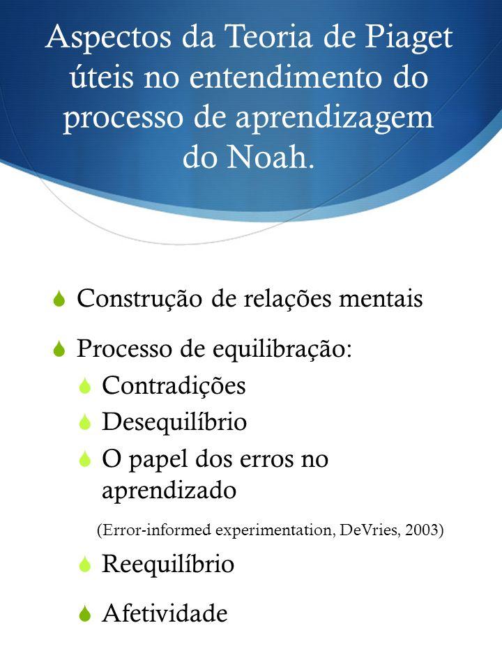 Aspectos da Teoria de Piaget úteis no entendimento do processo de aprendizagem do Noah.