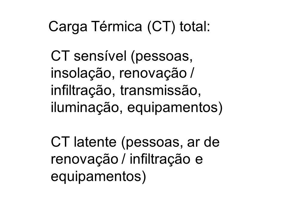 Carga Térmica (CT) total: