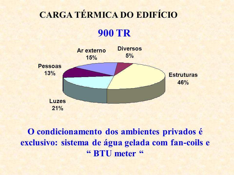 900 TR CARGA TÉRMICA DO EDIFÍCIO