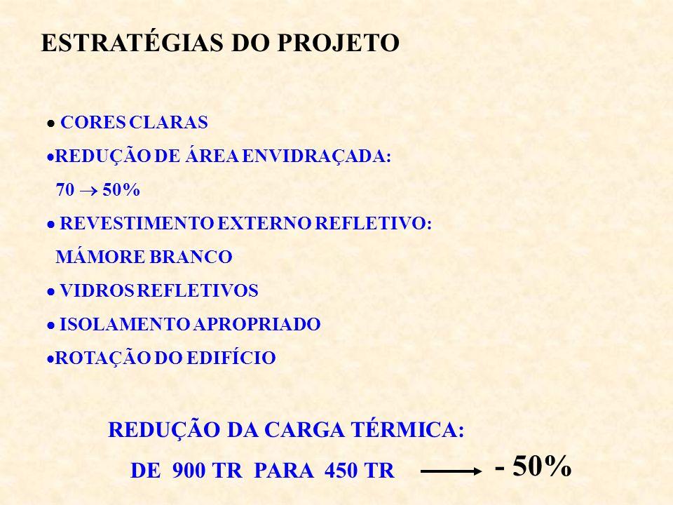 - 50% ESTRATÉGIAS DO PROJETO REDUÇÃO DA CARGA TÉRMICA: