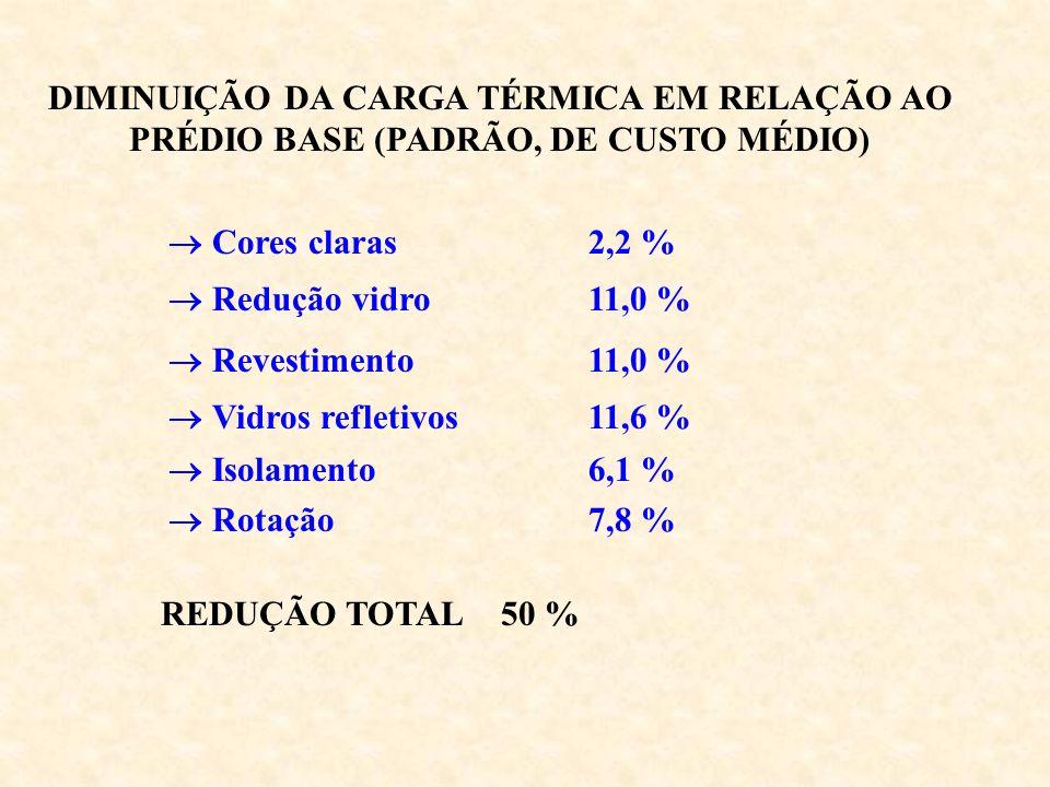 DIMINUIÇÃO DA CARGA TÉRMICA EM RELAÇÃO AO PRÉDIO BASE (PADRÃO, DE CUSTO MÉDIO)