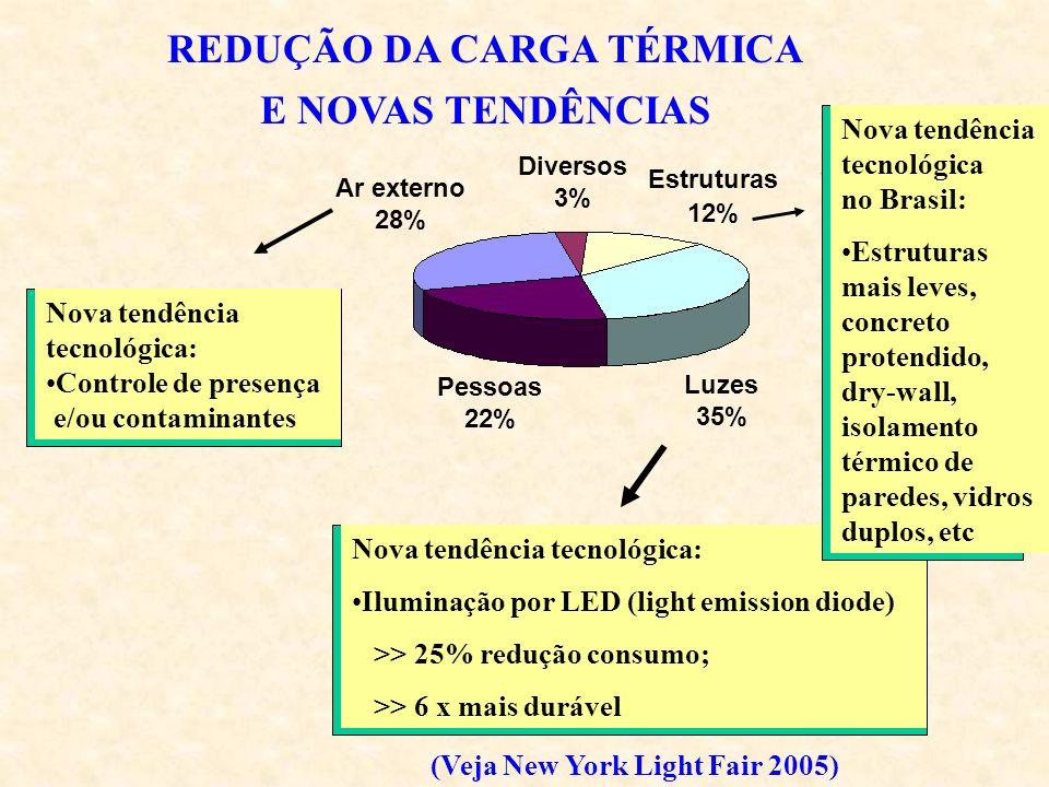 REDUÇÃO DA CARGA TÉRMICA