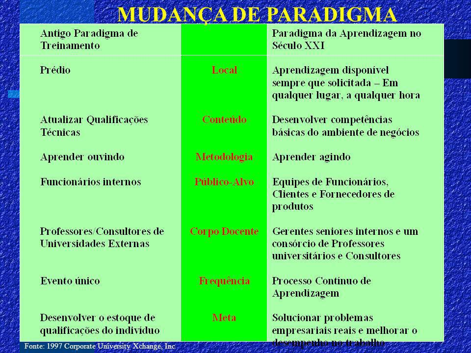 MUDANÇA DE PARADIGMA Fonte: 1997 Corporate University Xchange, Inc