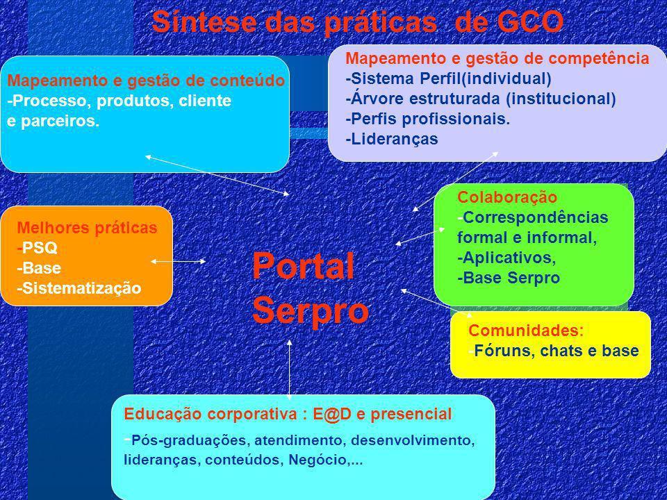 Portal Serpro Síntese das práticas de GCO