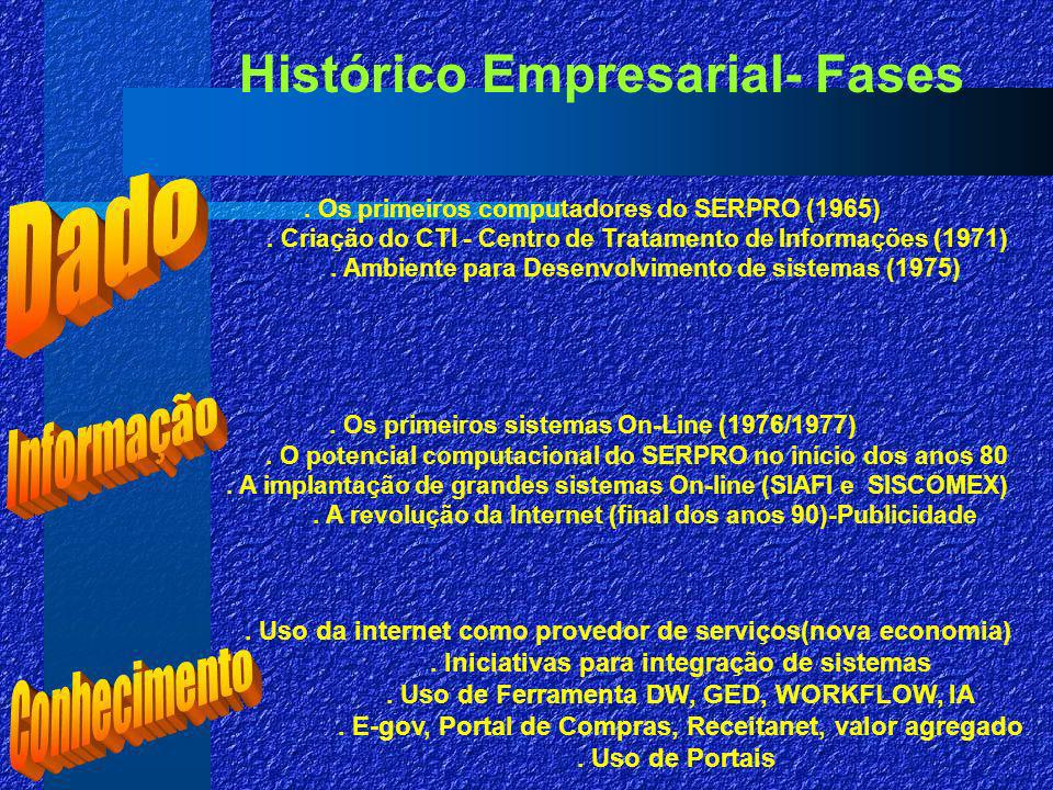 Histórico Empresarial- Fases