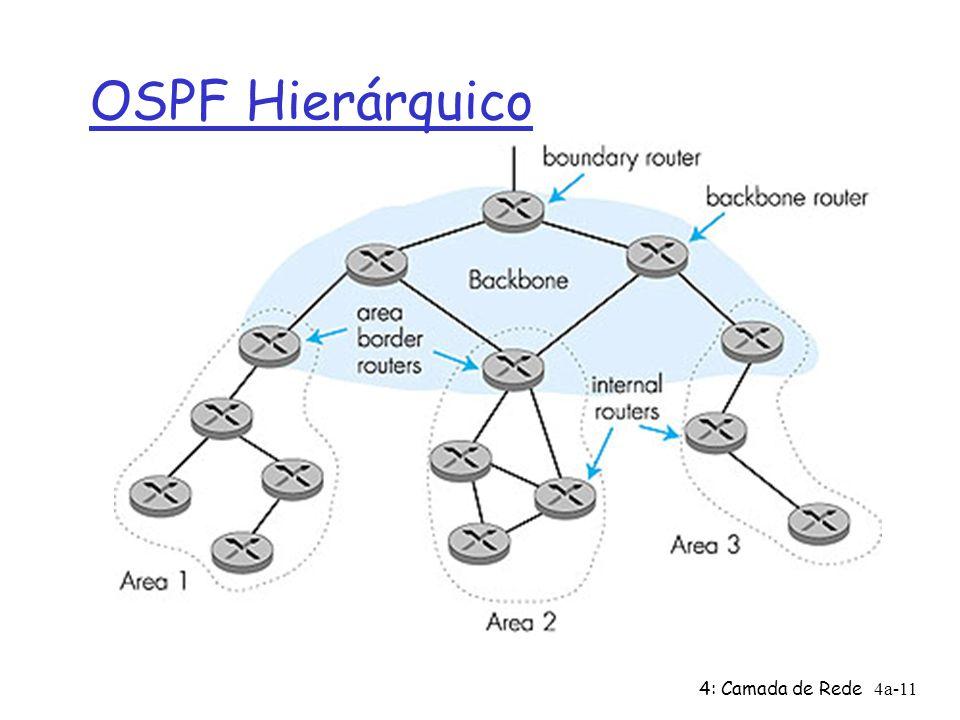 OSPF Hierárquico 4: Camada de Rede