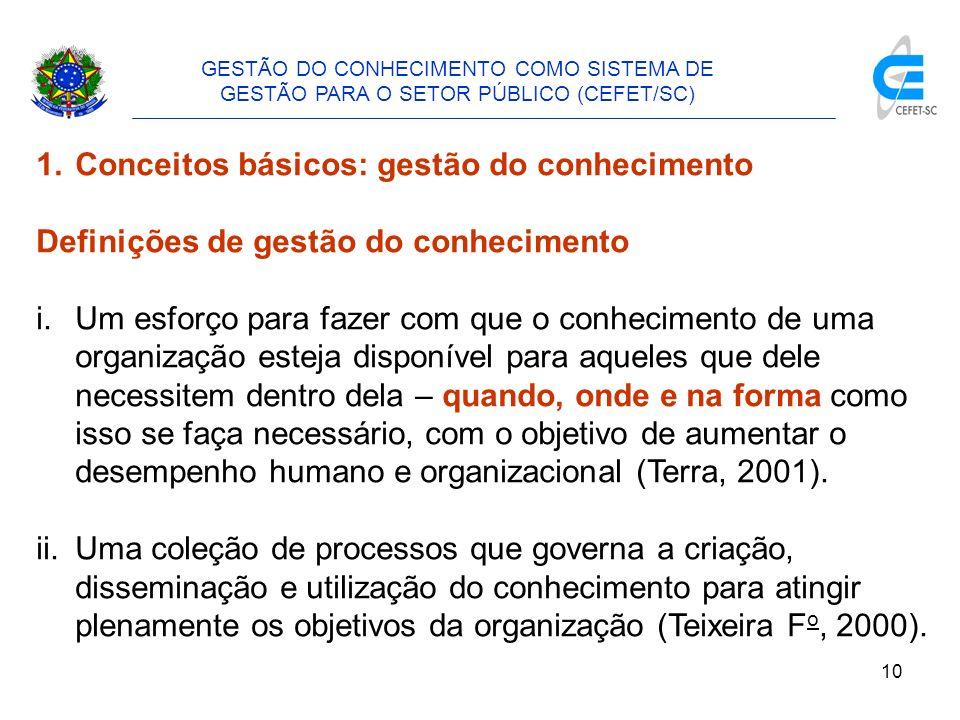 Conceitos básicos: gestão do conhecimento